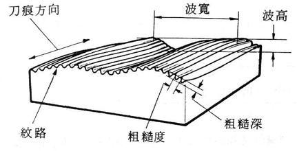 平面研磨机工件粗糙度外观